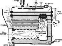 Scotch Marine Boiler