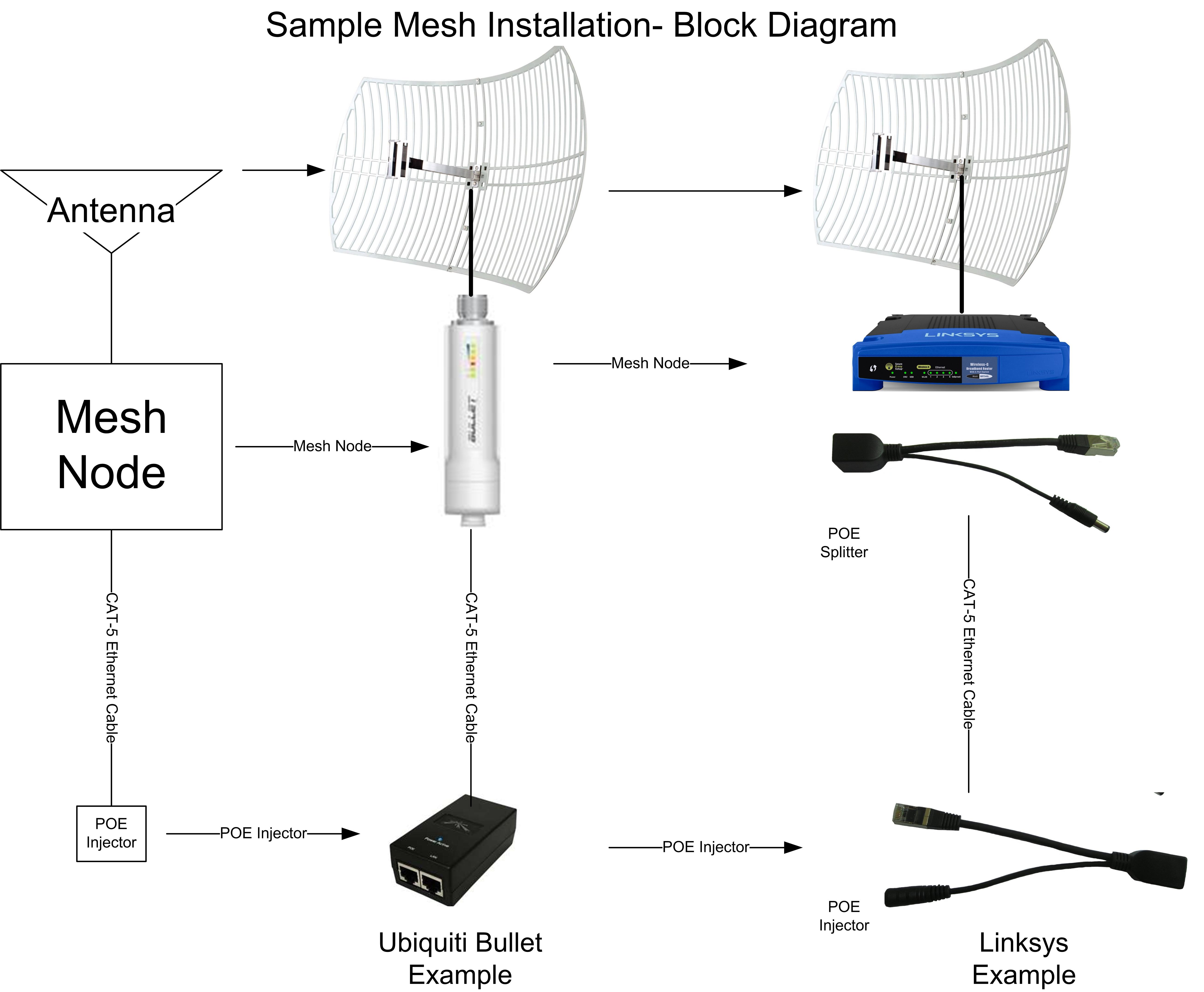 What Is A Ham Mesh Network A Primer