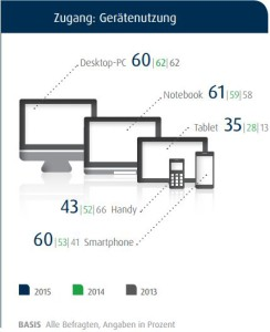 online devices usage