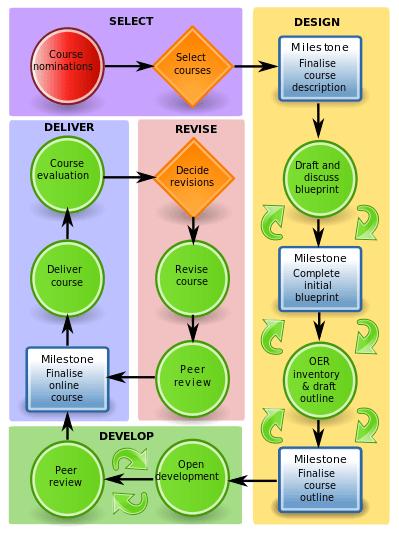 OERu Workflow