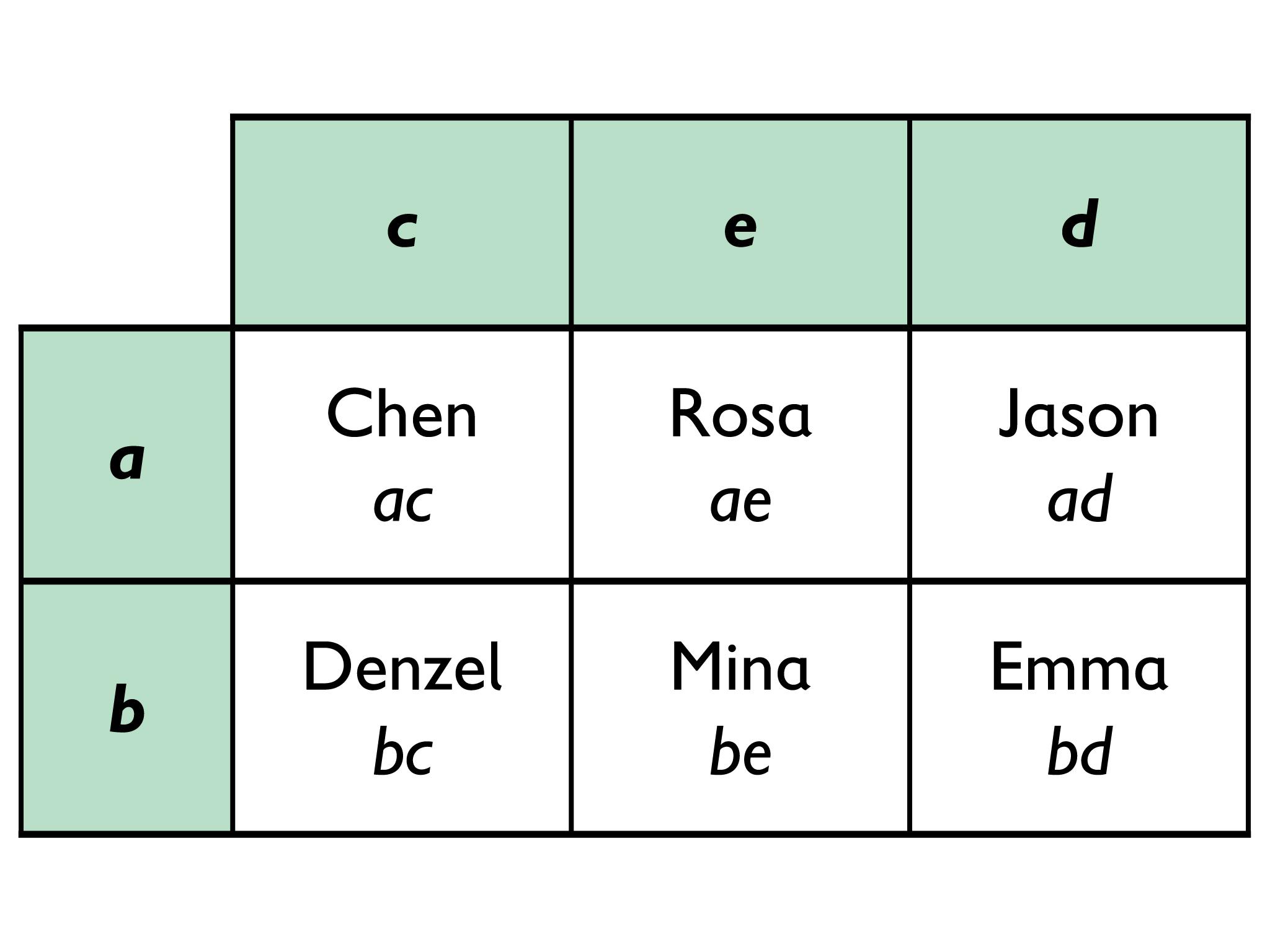 Math Grade 6 Expressions Distributive Properties Of
