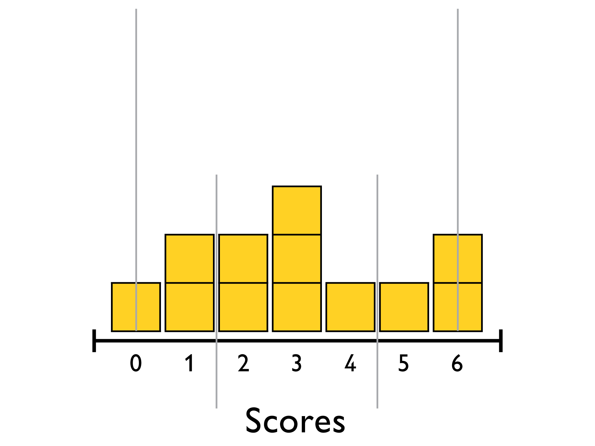 Math Grade 6 Distributions And Variability Calculating The Five Number Summary