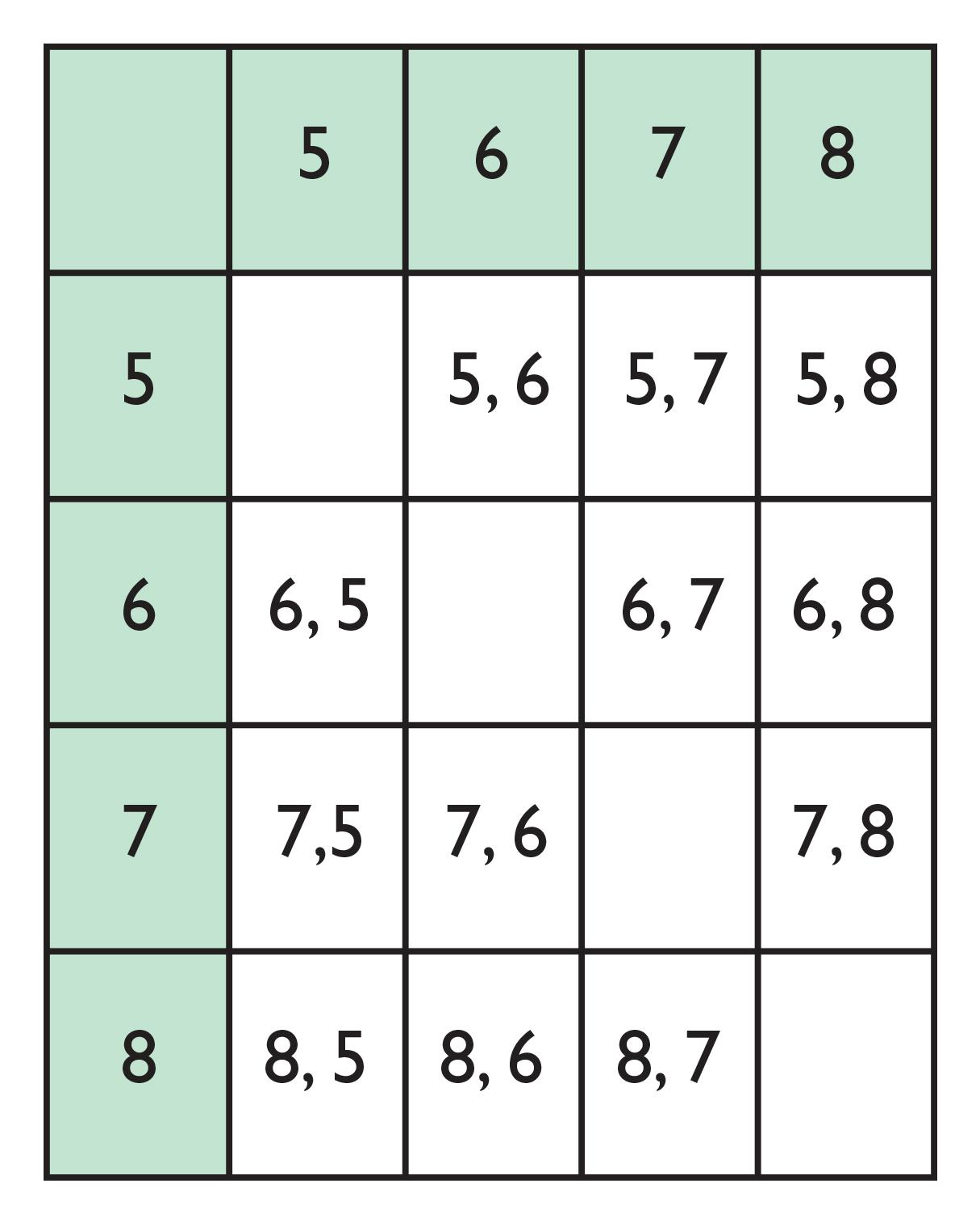Independent Events Worksheet Math 7
