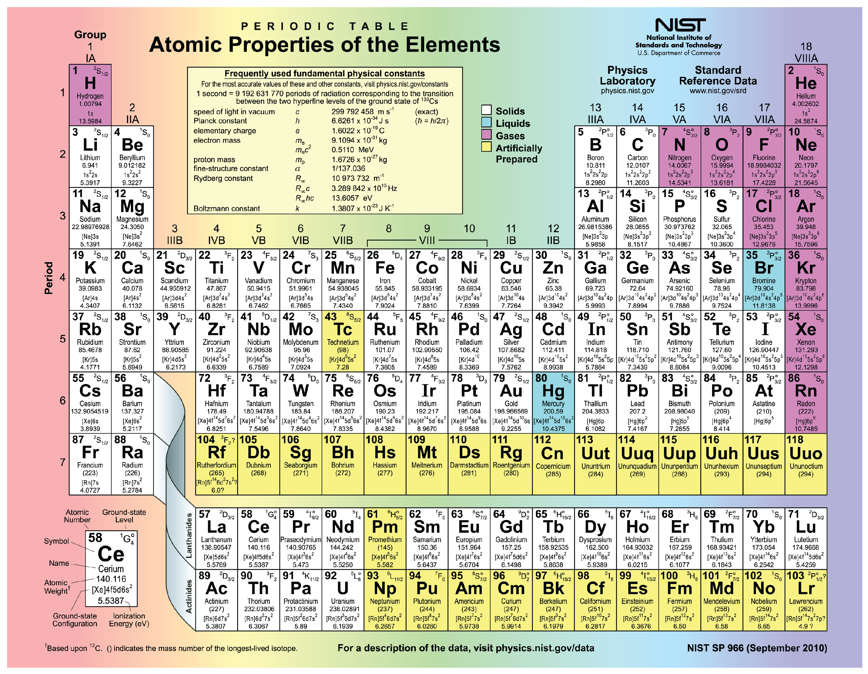 This Figure Shows The Periodic Table