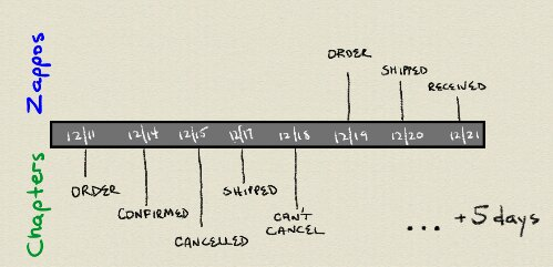 Timeline of two purchases - a hand drawn time line showing the process of two purchases