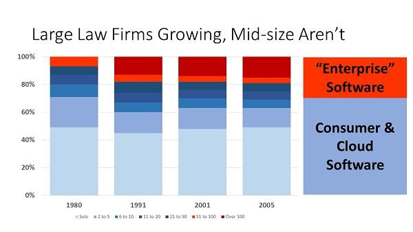 A compilation of data available from the American Bar Association's Web site on private practice law firms over the years.  My take is that the firm size splits the types of technology used.
