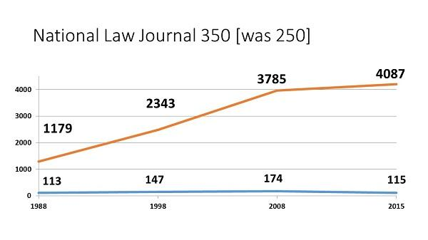 The National Law Journal tracks the largest law firms and went from tracking the top 250 to now looking at the top 350.  The group is getting more numerous, but the mid-size firms (50-100) aren't.