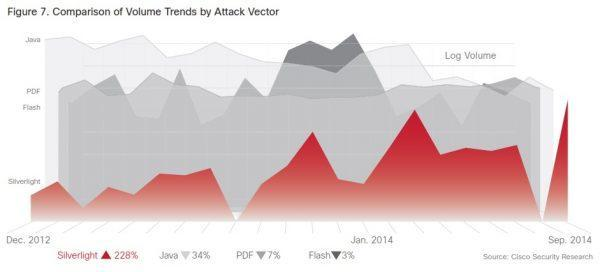 Cisco Security Research 2015 report on attack vectors included Flash, Java, and PDF