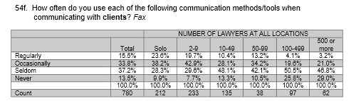 Question from the 2015 ABA Legal Technology Survey report on lawyers faxing clients.