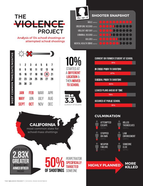Data snapshot of 134 school shootings or attempted school shootings