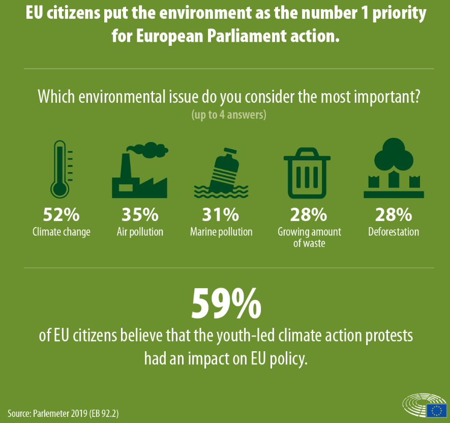 Eurobarometer: Youth activism making a difference