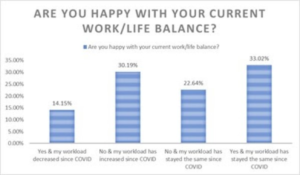 Macra members share their experiences of working from home