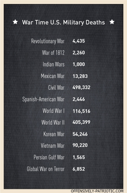 War Time U.S. Military and veterans Deaths