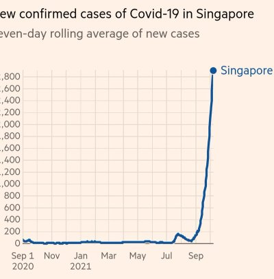 singapore record covid cases and deaths