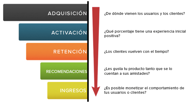 Las cinco métricas principales growth hacking