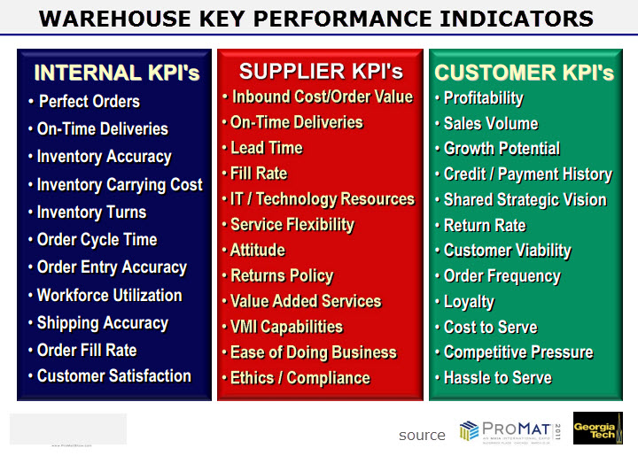Warehouse Key Performance Indicators
