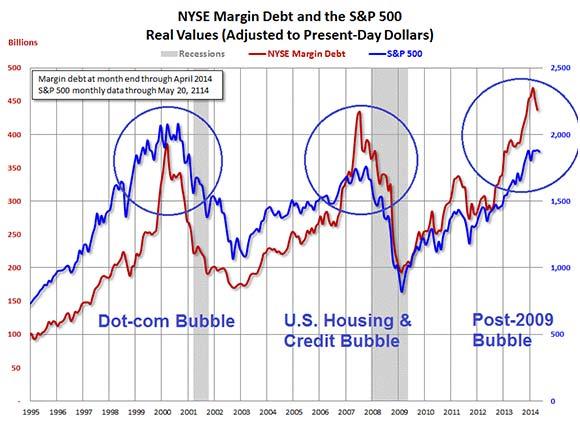 Margin Debt Fueling Stock Market Chart