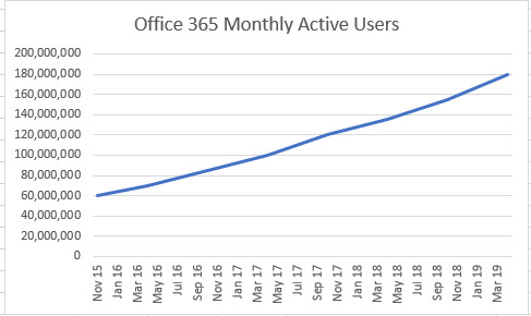 Growth in Office 365 Users Since November 2015