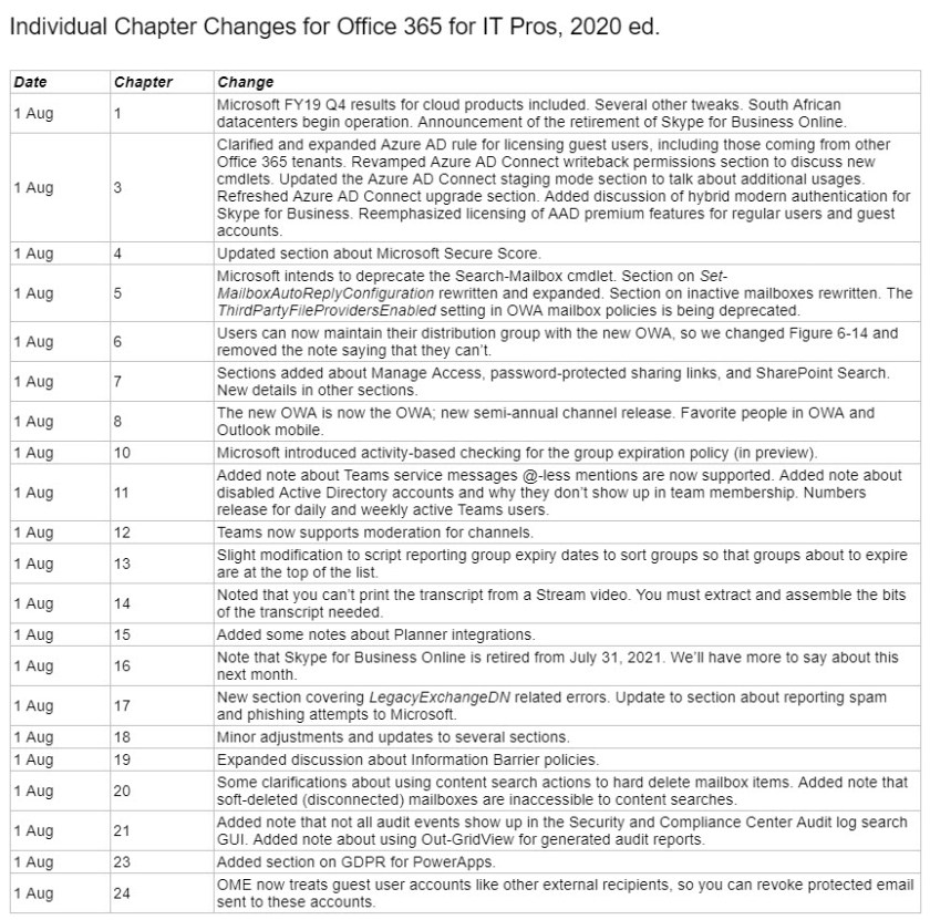 Chapter changes for the August 1 update of the Office 365 for IT Pros eBook