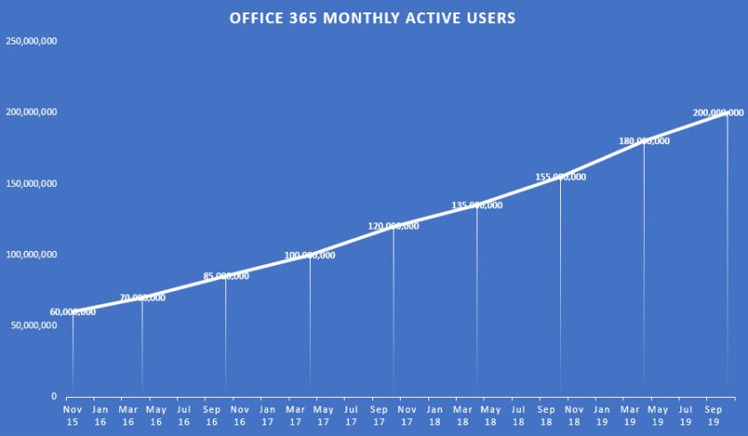 Growth in Office 365 Monthly Active Users since November 2015