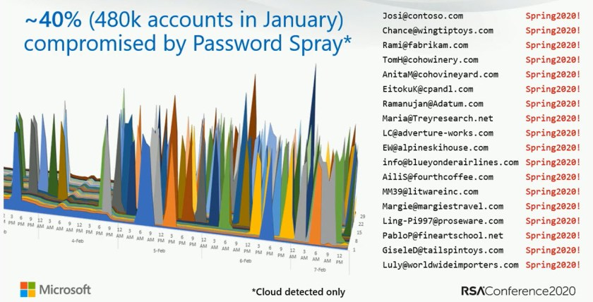 Password spray attacks against Microsoft cloud accounts in January 2020