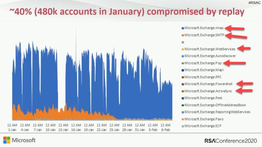 Replay attacks against Microsoft cloud attacks in January 2020