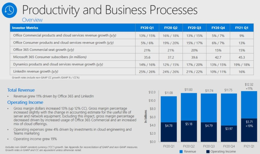 FY21 Q1 results for Productivity and Business Processes (source: Microsoft)