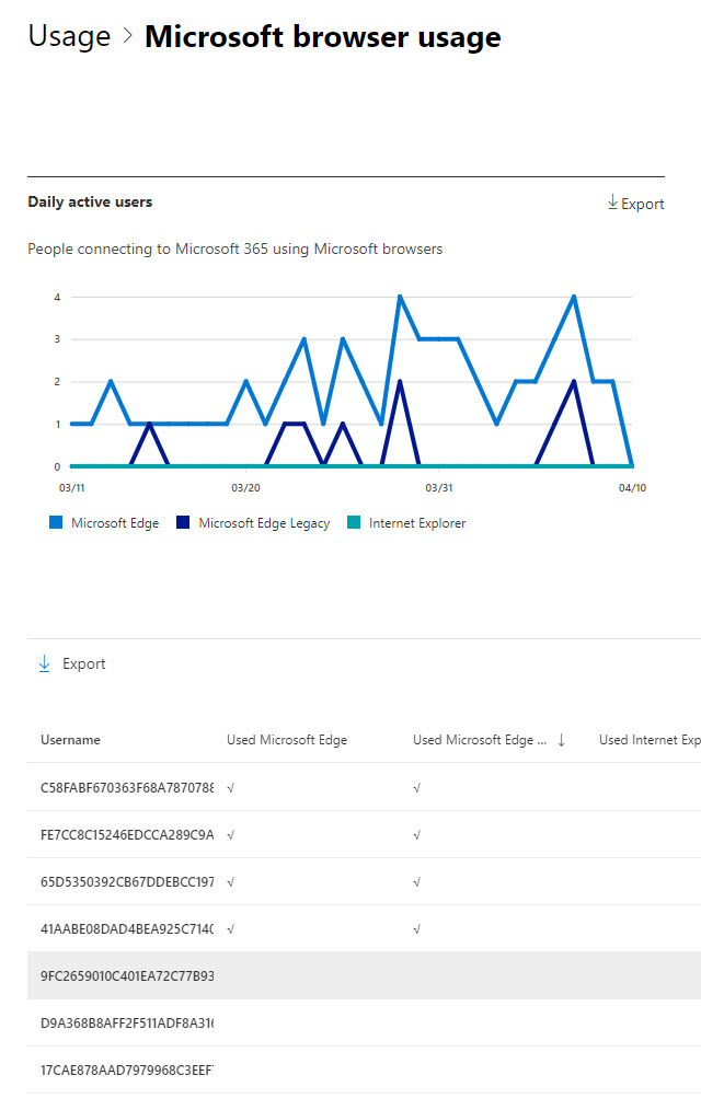 The Microsoft 365 admin center lists the people using the legacy Edge browser