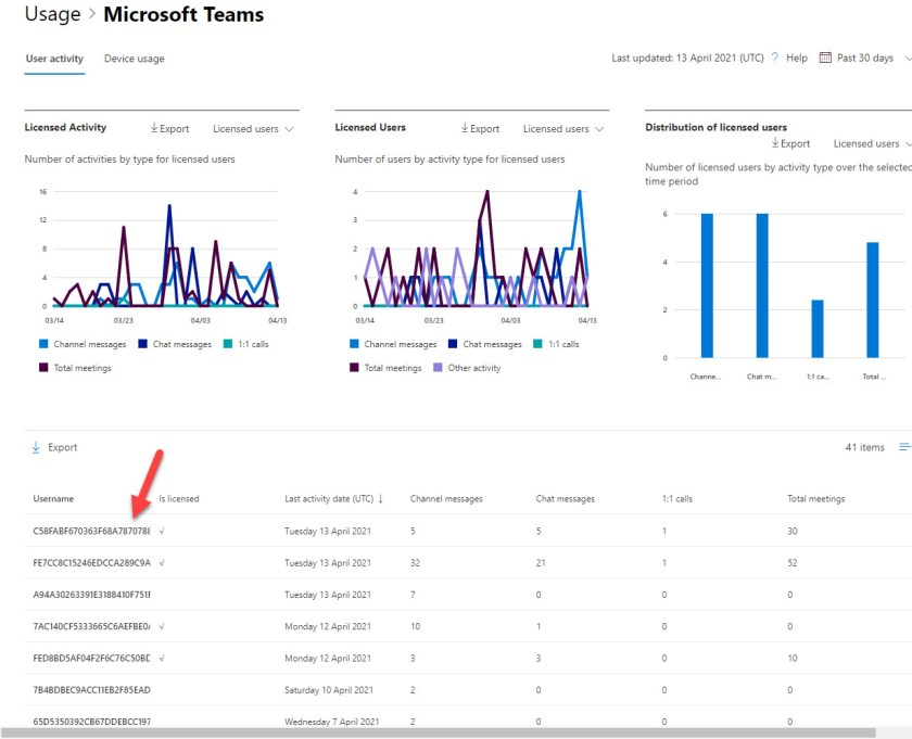 Obfuscated usage data shown for Teams in the Microsoft 365 admin center