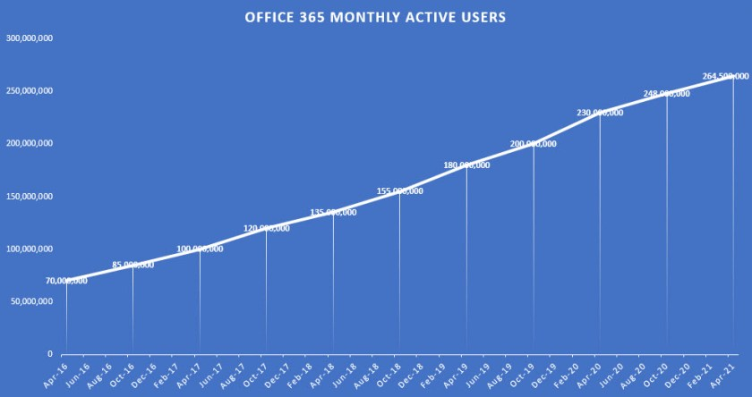 Growth in Office 365 Daily Active Users since April 2016