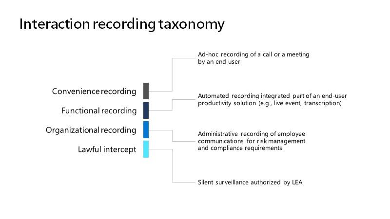 Teams interaction recording taxonomy (source: Microsoft)