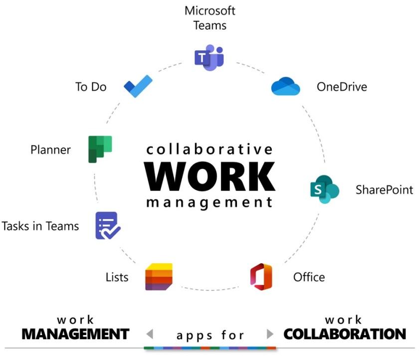 Collaborative Work Management (source: Microsoft)