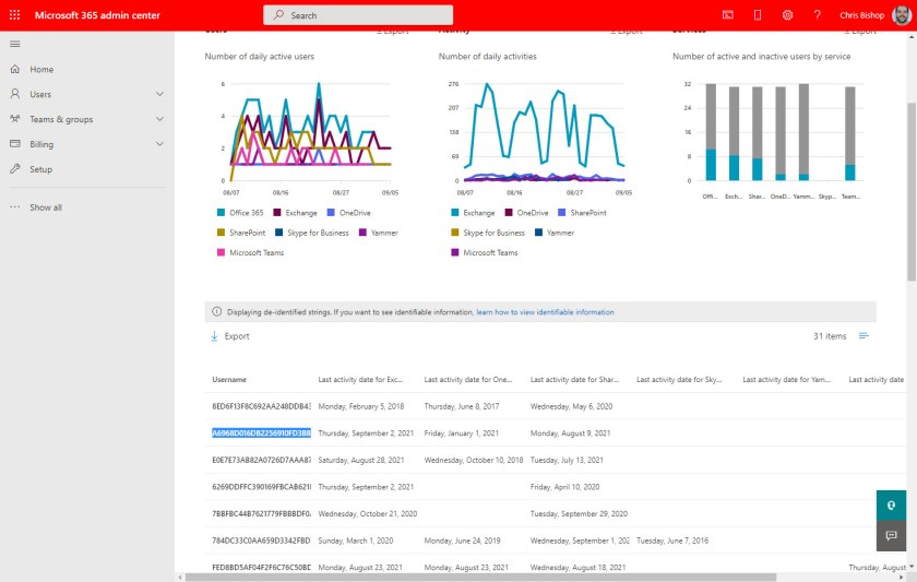 Anonymized usage data reported by the Microsoft 365 admin center