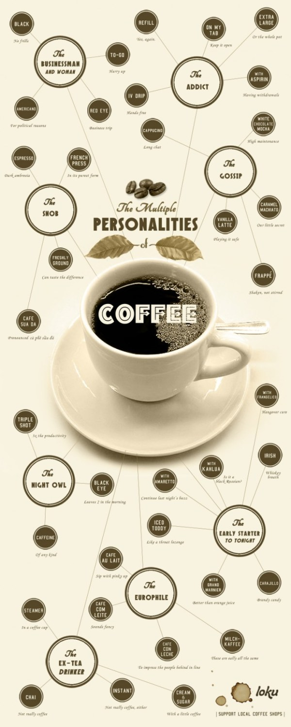 A chart that describes your personality by the coffee you drink