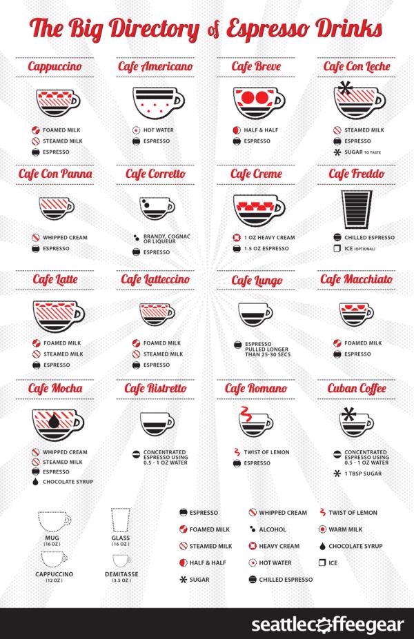 Guide To Making Espressos