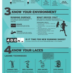 How to Choose Running Shoes Infographic