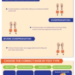 Updated: How to Choose Running Shoes Infographic