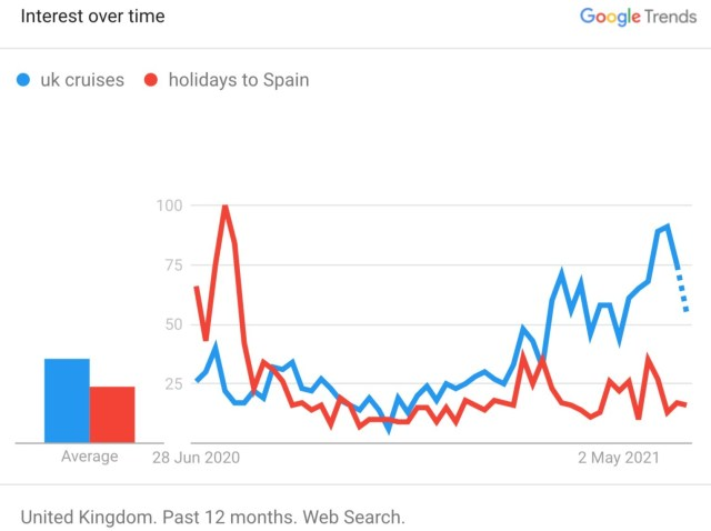 google trends shows UK cruise interest takes over holidays in spain for British
