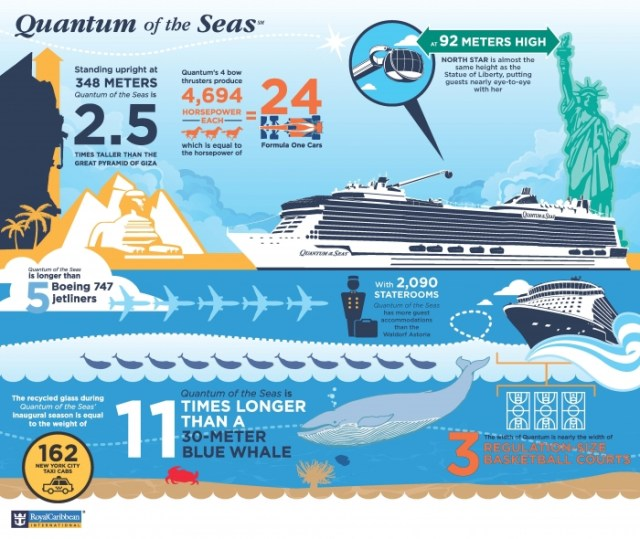 Royal Caribbean Quantum of the Seas Infographic