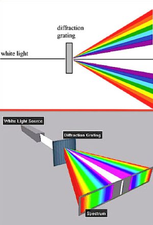 Diffraction Glasses by GloFX   Shop Now   Learn   GloFX