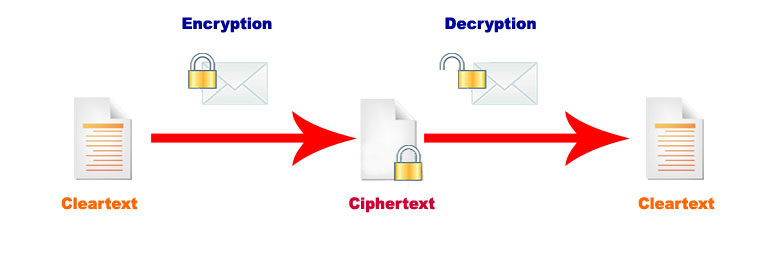 encryptionprocess - How To Become a Certified Ethical Hacker