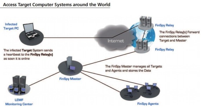 finfisher spyware - ISPs Are Helping Hackers To Infect You With FinFisher Spyware