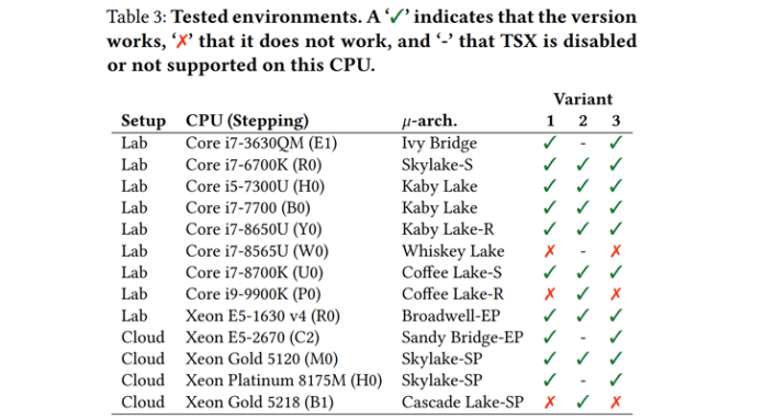zombieload - New ZombieLoad v2 Attack Is Affecting Intel's Latest CPUs