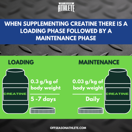 Creatine supplements for teen athletes - loading and maintenance dose