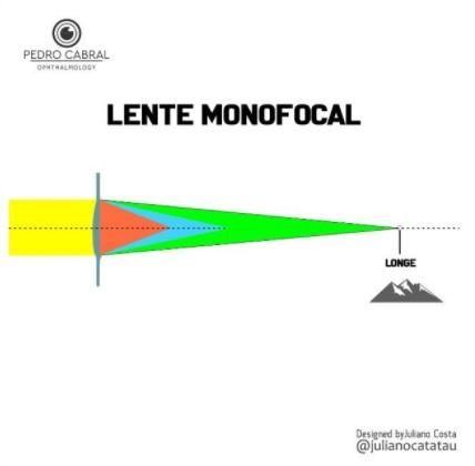Lente monofocal, levando a independência os óculos apenas para visão de longe