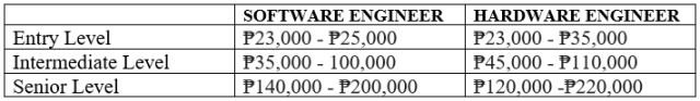 Computer Engineering Salary in the Philippines 2020