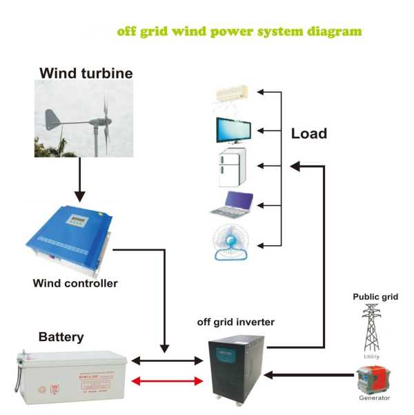 2kW off grid wind power system - SOLAR ELECTRICITY SYSTEMS ...