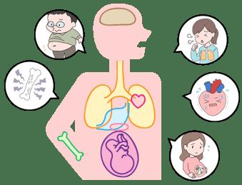 ⻭周病が引き起こす様々な疾患