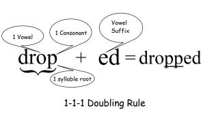 1 1 1 doubling illustration