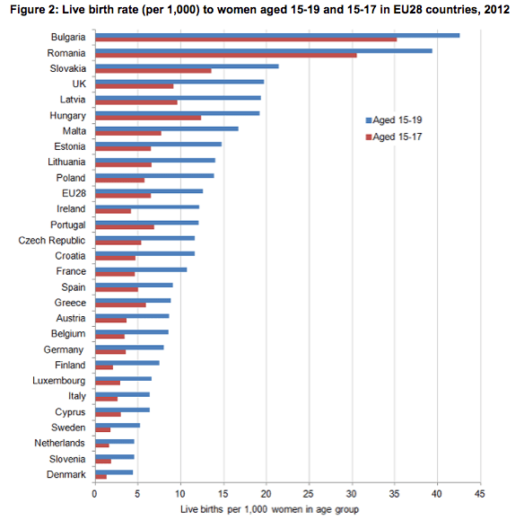 Fonte: dati Eurostat data, elaborati dall'Office for National Statistics
